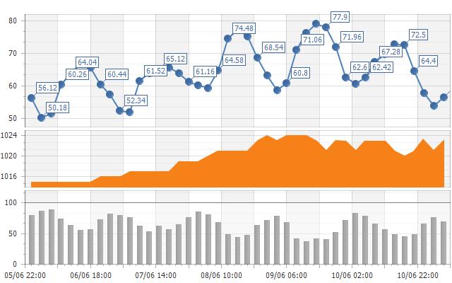 Asp Net Ajax Chart Control Devexpress